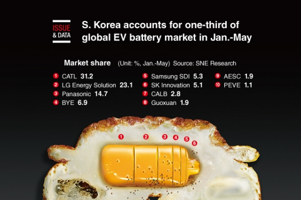 [Graphic News] S. Korea accounts for one-third of global EV battery market in Jan.-May