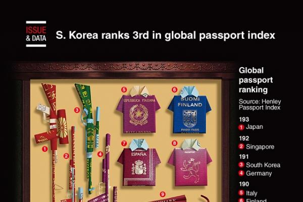 [Graphic News] S. Korea ranks 3rd in global passport index