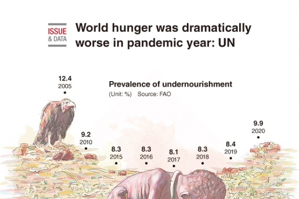 [Graphic News] World hunger was dramatically worse in pandemic year: UN