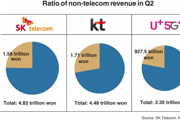 Mobile carriers attempt to expand further beyond telecom business
