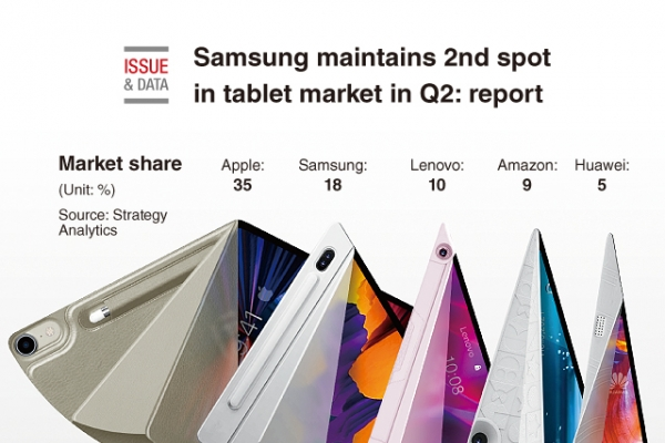 [Graphic News] Samsung maintains 2nd spot in tablet market in Q2: report