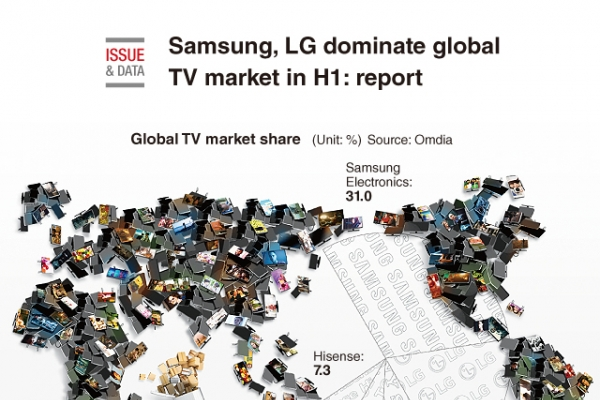 [Graphic News] Samsung, LG dominate global TV market in H1: report