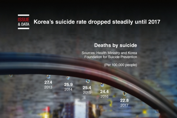 [Graphic News] Korea's suicide rate dropped steadily until 2017