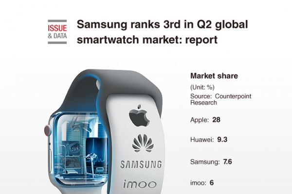 [Graphic News] Samsung ranks 3rd in Q2 global smartwatch market: report