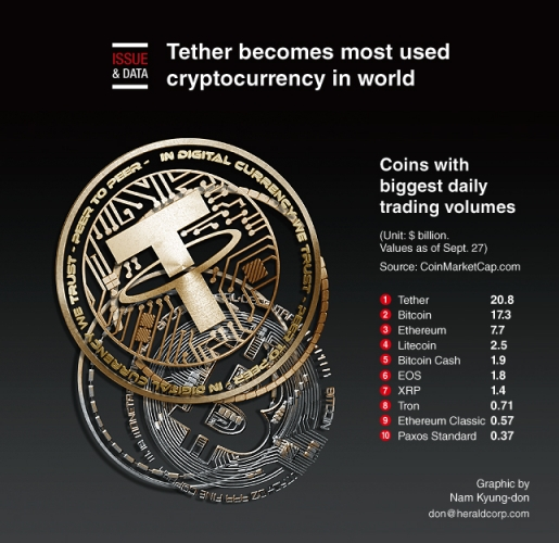 Tether becomes most used cryptocurrency in world