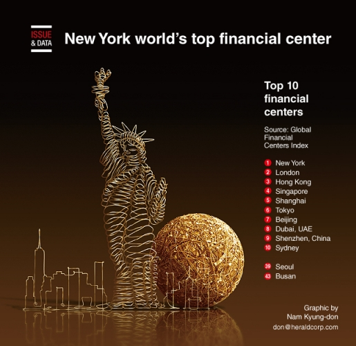 New York world's top financial center