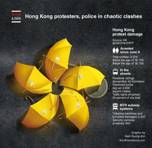 Hong Kong protesters, police in chaotic clashes