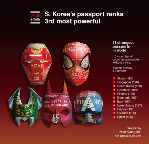 S. Korea's passport ranks 3rd most powerful