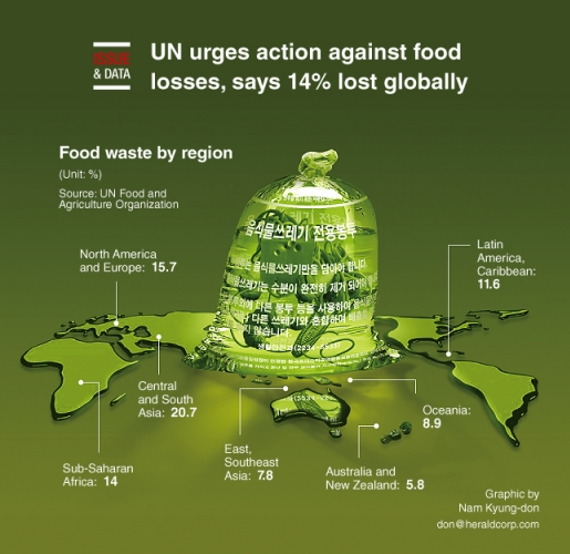UN urges action against food losses, says 14% lost globally