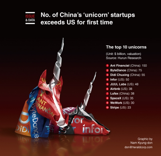 No. of China's 'unicorn' startups exceed US for first time