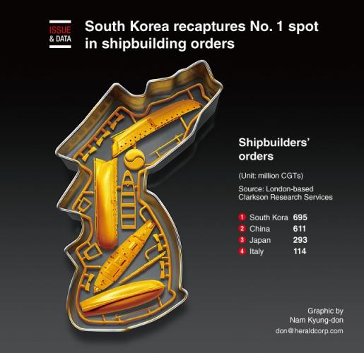 S. Korea recaptures No. 1 spot in shipbuilding orders