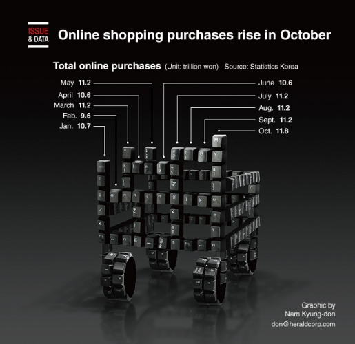 Online shopping purchases rise in October