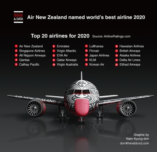 Air New Zealand named world's best airline 2020