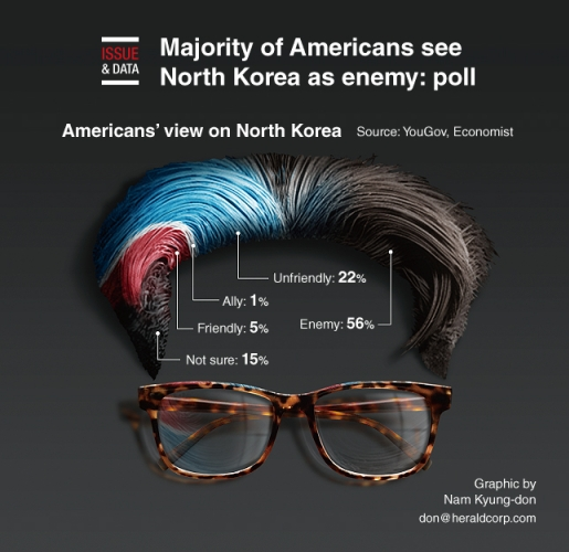 Majority of Americans see North Korea as enemy: poll