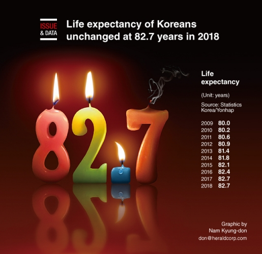 Life expectancy of Koreans unchanged at 82.7 years in 2018