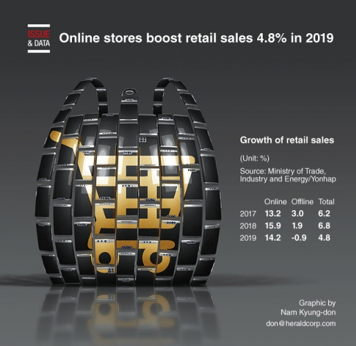Online stores boost retail sales 4.8% in 2019