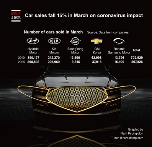 Car sales fall 15% in March on coronavirus impact