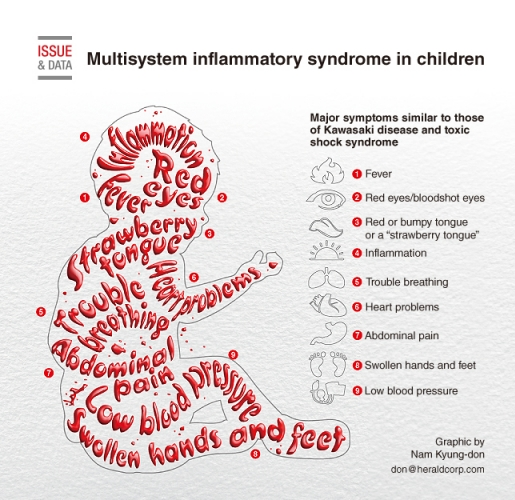 Multisystem inflammatory syndrome in children (MIS-C)