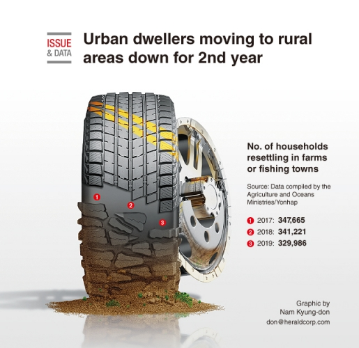 Urban dwellers moving to rural areas down for 2nd year