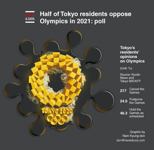 Half of Tokyo residents oppose Olympics in 2021: poll