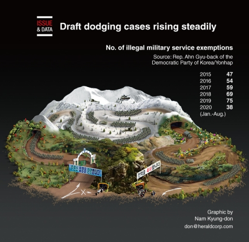 Draft dodging cases rising steadily