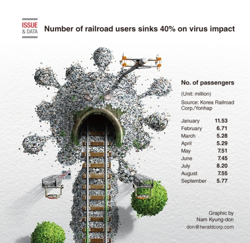 Number of railroad users sinks 40% on virus impact