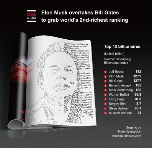 Elon Musk overtakes Bill Gates to grab world's 2nd-richest ranking