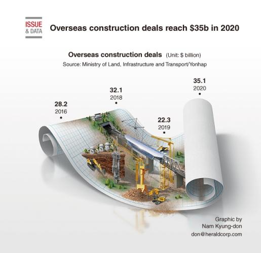 Overseas construction deals reach $35b in 2020