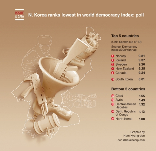 N. Korea ranks lowest in world democracy index: poll