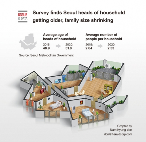 Survey finds Seoul heads of household getting older, family size shrinking