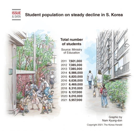 Student population on steady decline in South Korea