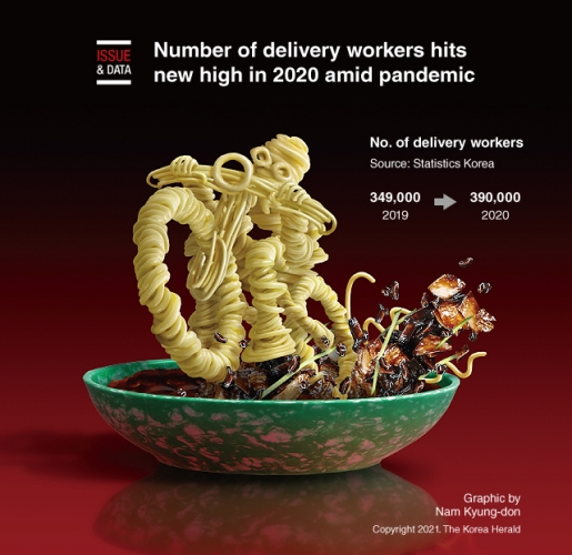 Number of delivery workers hits new high in 2020 amid pandemic