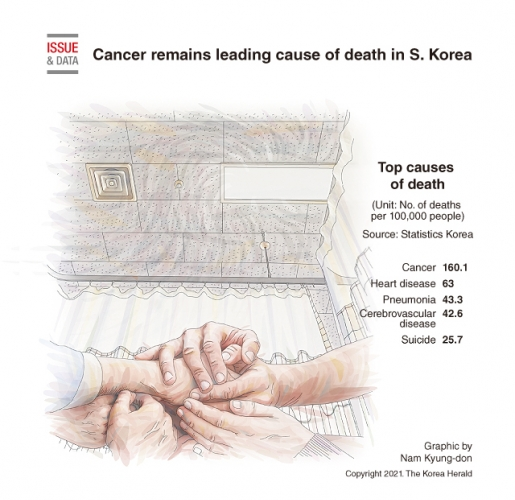Cancer remains leading cause of death in S. Korea