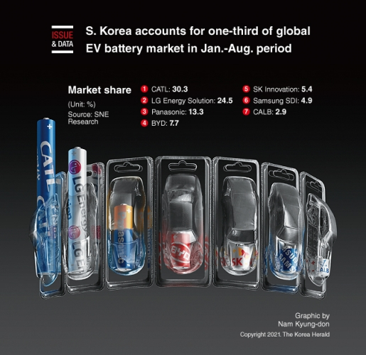 S. Korea accounts for one-third of global EV battery market in Jan.-Aug. period