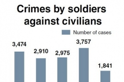 Soldiers' crimes against civilians grow