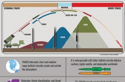 THAAD radar in S. Korea has range of up to 1,000 km: USFK