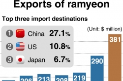 [Monitor] Exports of Korean ramen surpass $300 million