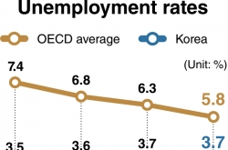 Korea's worsening unemployment goes against global trend
