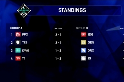 LPL teams eliminate LCK teams on first day of Mid-Season Cup