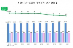 [Newsmaker] S. Korean population falls for 1st time on record low births