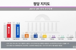 Main opposition leads ruling party in Seoul in opinion poll ahead of mayoral by-election