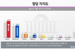 [Newsmaker] Approval rating for conservative main opposition party tops 40% in Seoul: poll
