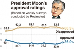 [Newsmaker] Moon's approval ratings inch up to 36%