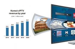 [News Focus] Korea's IPTV business confronts challenges despite revenue increase