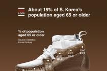 About 15% of S. Korea's population aged 65 or older