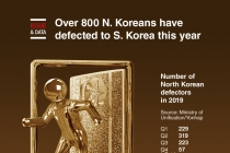 Over 800 North Koreans have defected to S. Korea this year