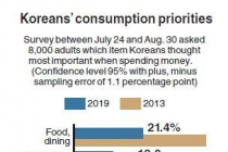Food, housing, clothing fall in Korean consumers' priorities