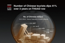 Number of Chinese tourists dips 41% over 3 years on THAAD row
