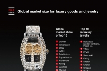 Global market size for luxury goods and jewelry