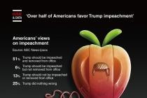 Over half of Americans favor Trump impeachment: poll
